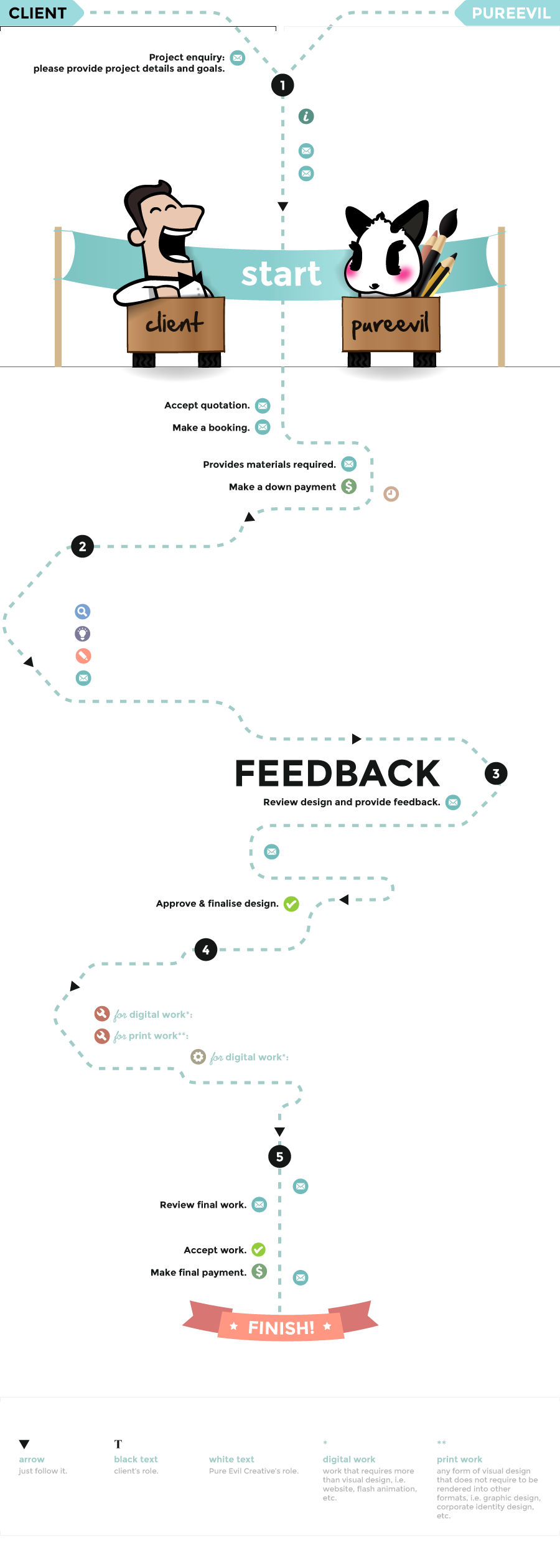 infographic of our design process: listen > design > feedback > build > deliver. This flowchart will help you visualize the entire process from start to end.